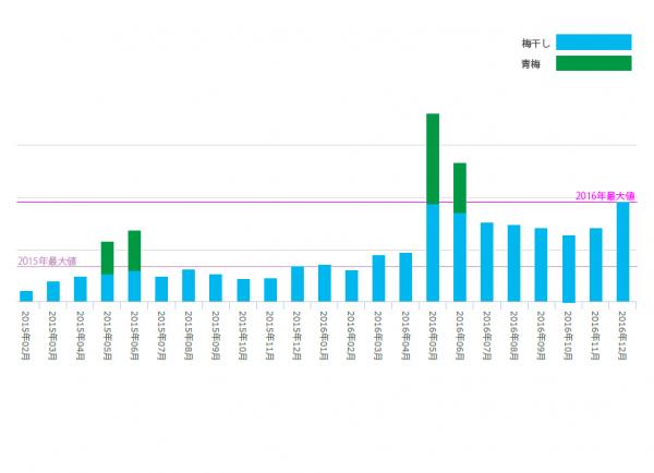 紀州梅香 売上グラフ2015年2016年